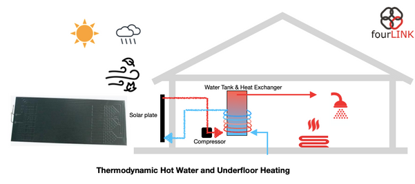 Solar Thermodynamic Water Heating